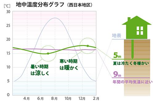 「GEOパワーシステム」:「地熱の家」地中温度分布グラフ